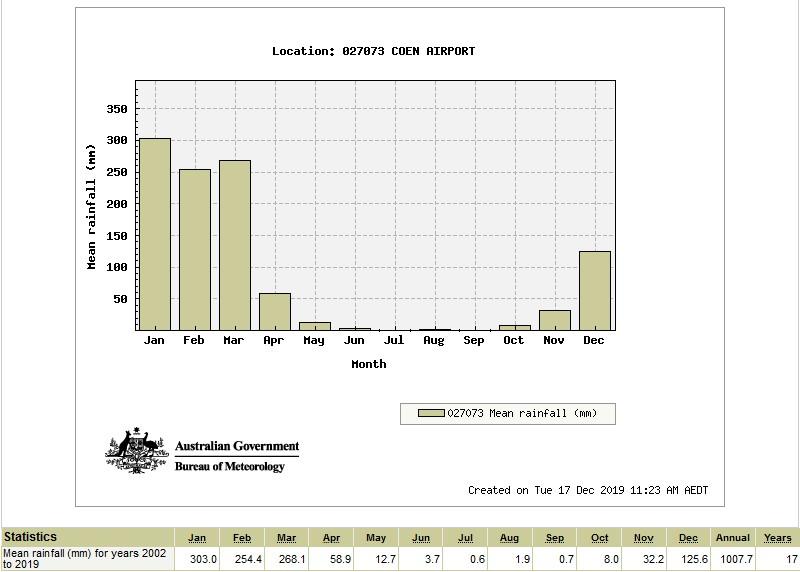 Cape York Rainfall Chart