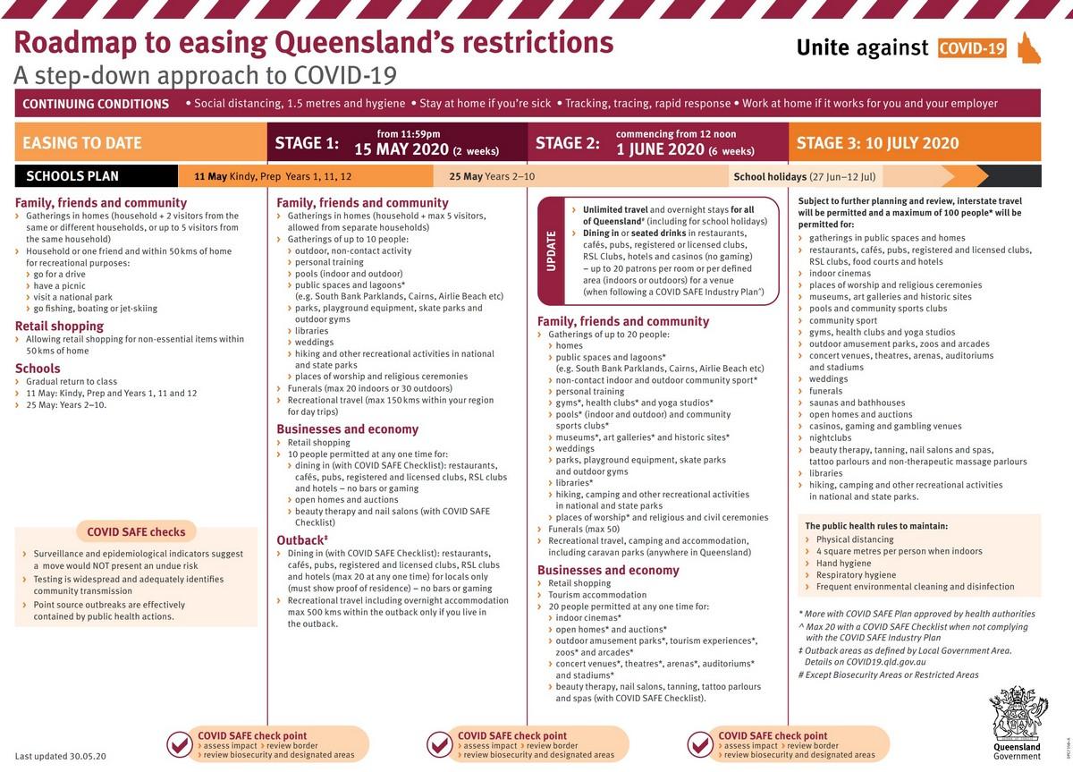 qld roadmap for coronavirus